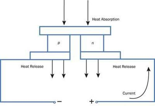 thermoelectric cooler controller design made simpler analog rh analogtechnologies com